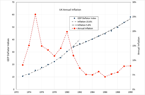 Figure 1 - UK Annual Inflation.png