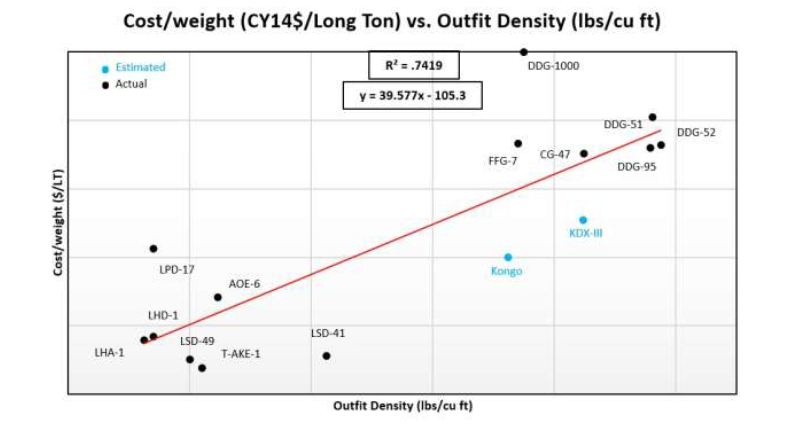 Cost Weight vs. Outfit Density.png