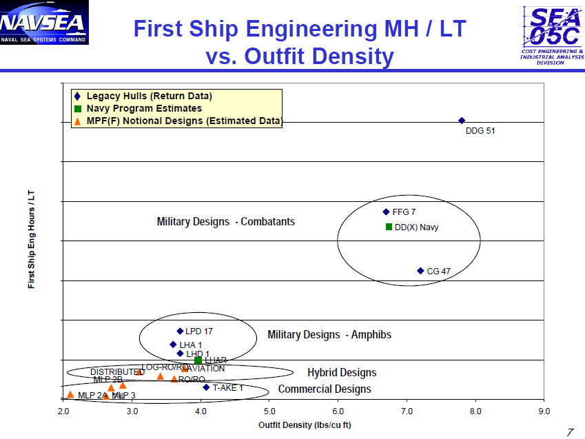 First Ship Engineering MH LT vs. Outfit Density.png
