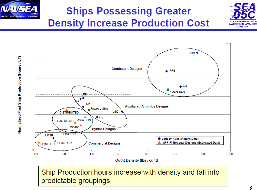Ships Possessing Greater Density Increase Production Cost.png